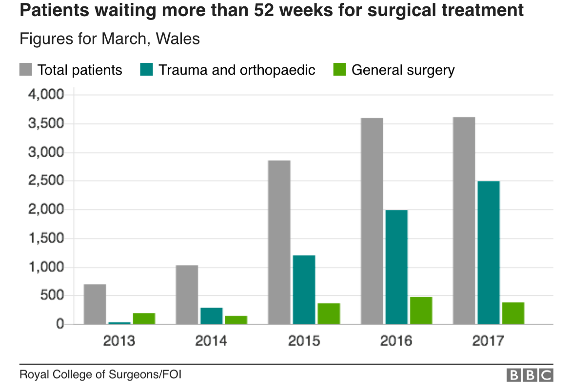 NHS Surgery waits up by 400% in Wales since 2013